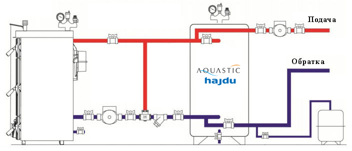 Изоляция для Aquastic AQ PT 500